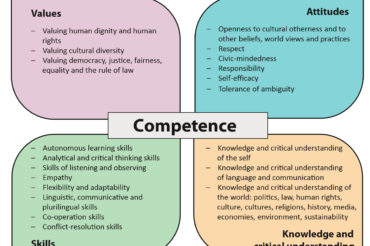 Competences needed in a democratic world